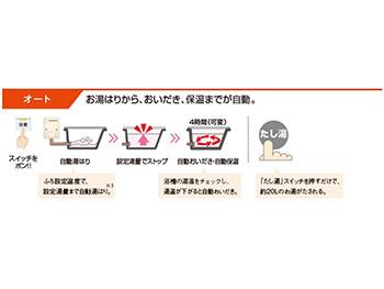 向日市で給湯器交換リフォーム。給湯器のオート機能を図で説明しています。お湯はりから追い炊きと保温までが自動です。